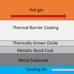 Layers of Thermal Barrier Coatings